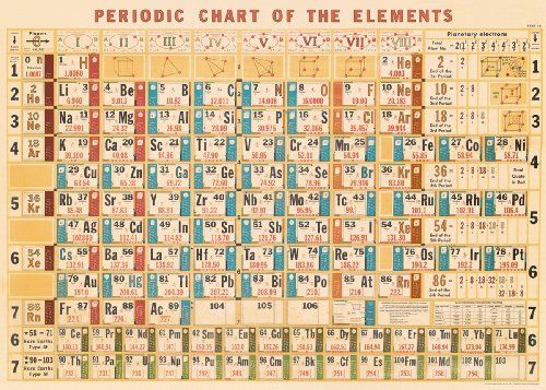Cavallini Periodic Chart Wrapping Paper Cavallini Papers & Co http://www.amazon.co.uk/dp/1619924110/ref=cm_sw_r_pi_dp_PtjNtb03Y5KB8N4J