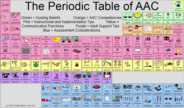 The Periodic Table of AAC- great resource for tips and ideas for assistive technology