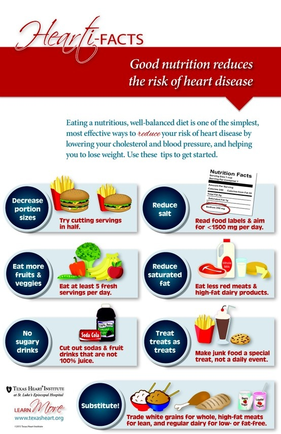 Good Nutrition Reduces The Risk Of Heart Disease An