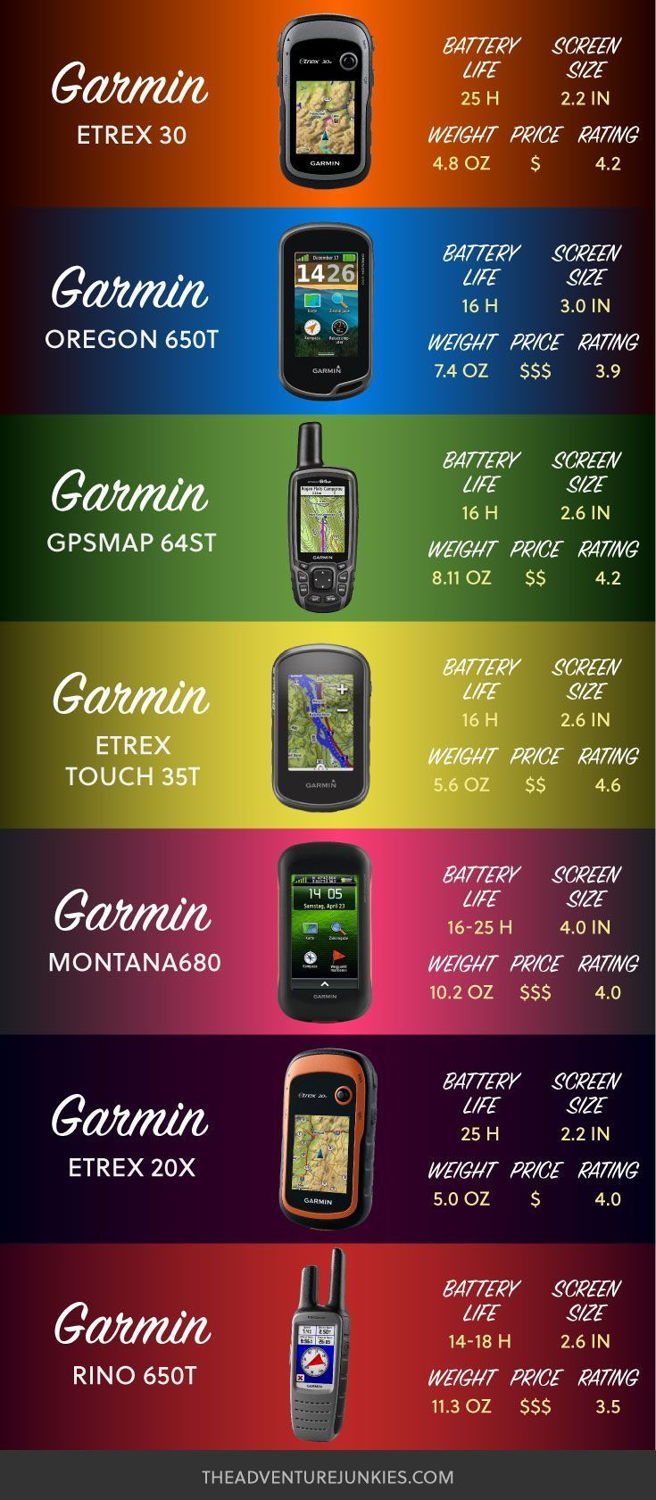 Best Hiking Gps Best Hiking Gear For Beginners Backpacking Gadgets Hiking Equipment List For Women Men And Best Hiking Gear Backpacking Gear Hiking Gear