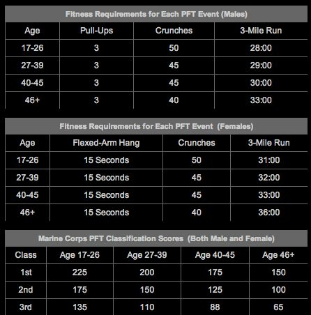 Marine Corps Physical Fitness Test (PFT) — Tee Major