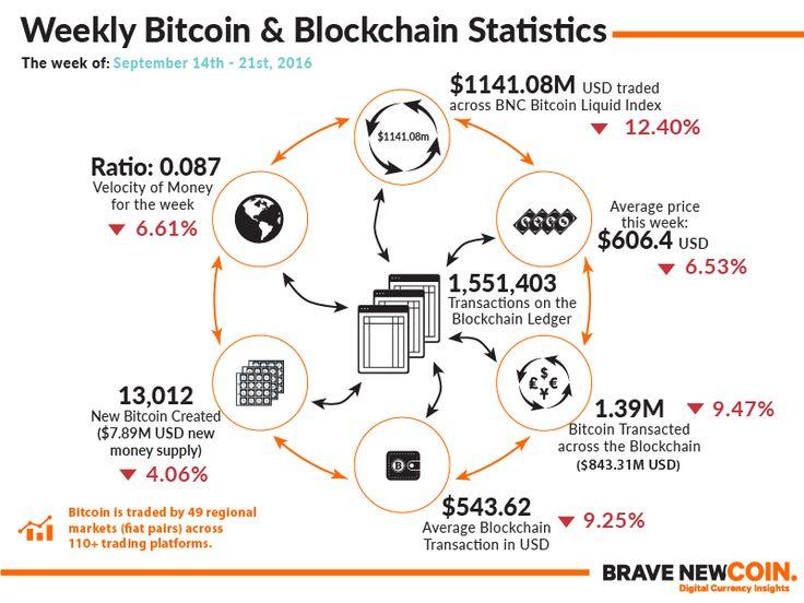 Blockchain & Bitcoin Markets Statistics 21st September 2016