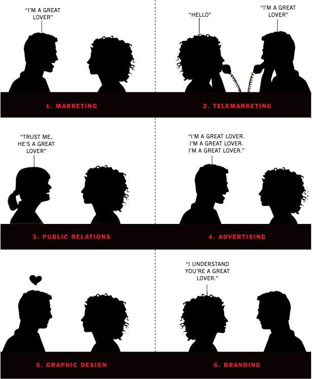 Skillnaden mellan marknadsföring, PR, reklam och varumärkesbyggande? Här är svaret enligt Marty Neumeier, från boken Zag