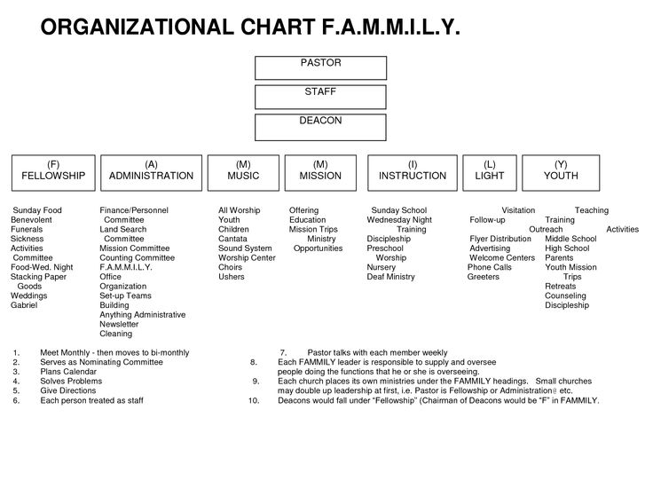 Best  Organizational Chart Ideas On   Printable Chore