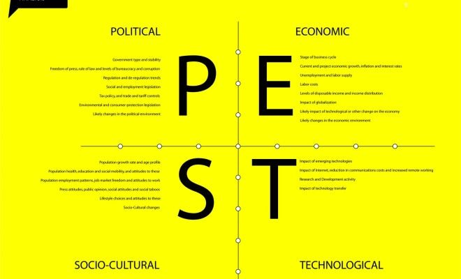 Best 25+ Pest Analysis Definition Ideas On Pinterest | Pestel