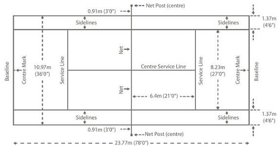Dimensions In Sports Sport Court Badminton Court Sports