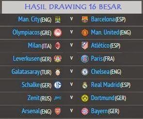 Hasil Drawing 16 Besar Liga Champions 2013/2014 | FATAMORGANA