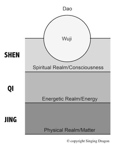 chinese alchemy - Google Search