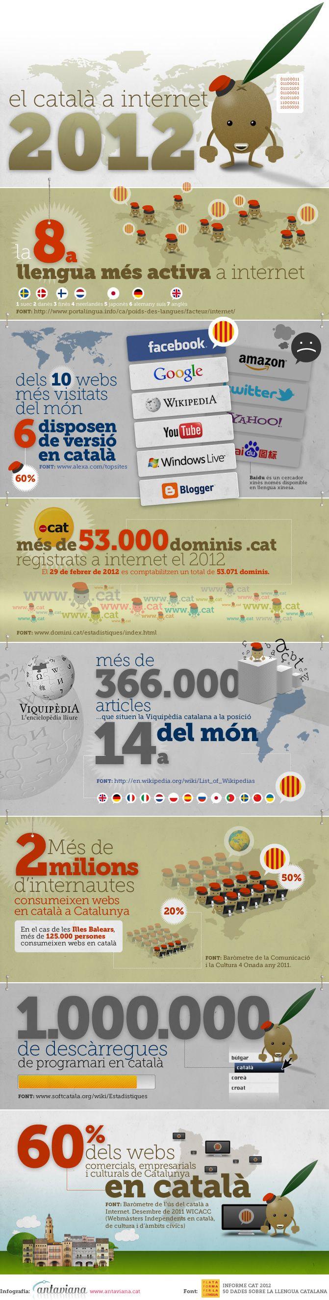 El català a internet