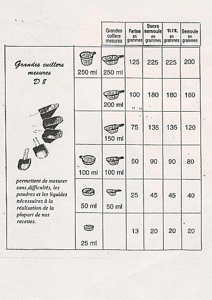 Les 20 meilleures id es de la cat gorie conversions de - Tableau de conversion pour la cuisine ...