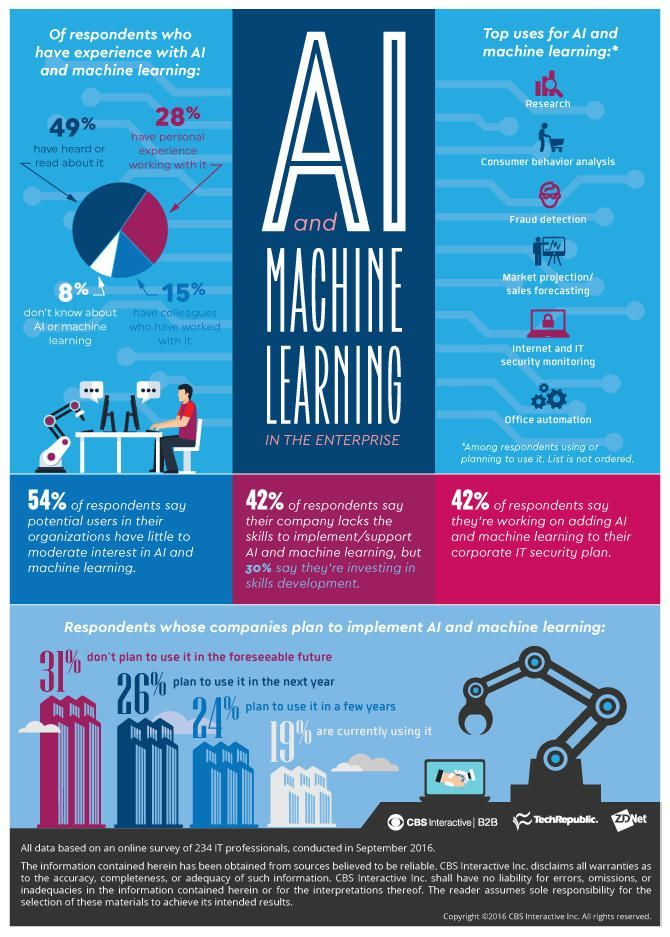 Infographic: 50 percent of companies plan to use AI soon, but haven