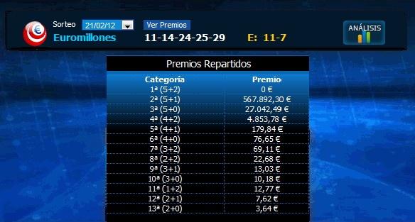 Resultado Euromillones, Martes 21/02/2012