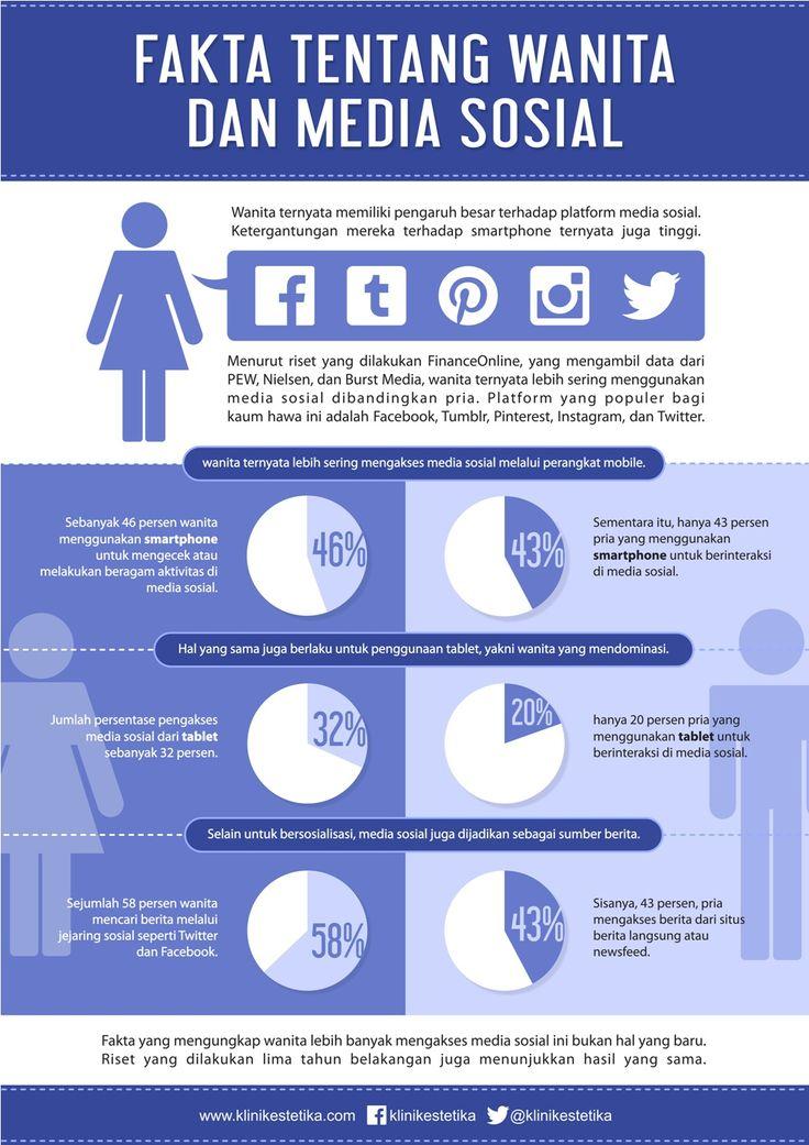 Wanita ternyata memiliki pengaruh besar terhadap platform media sosial. Ketergantungan mereka terhadap smartphone ternyata juga tinggi. Simak infografik berikut ini: #Infographic