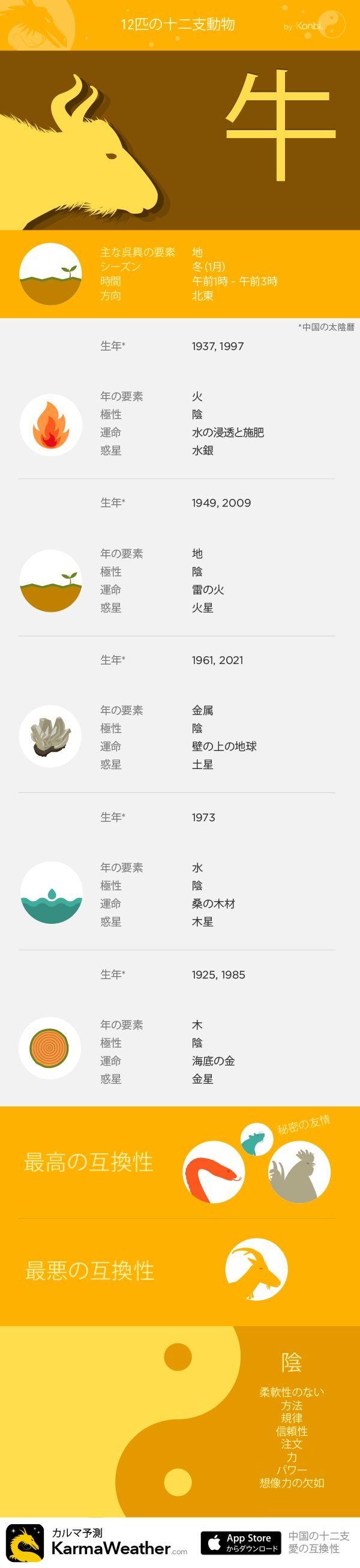 牛 - KarmaWeatherによる12の十二支の看板、無料の中国占星術iPhoneアプリ