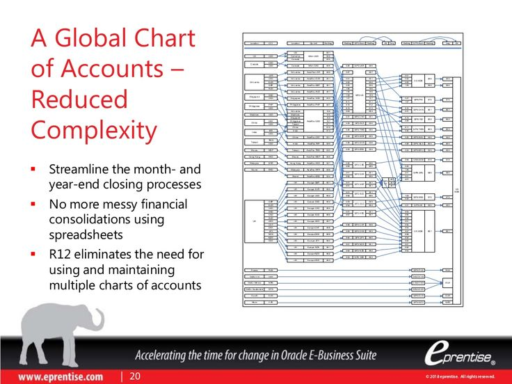 © 2014 eprentise. All rights reserved.© 2013 eprentise. All rights reserved. A Global Chart of Accounts – Reduced Complexi...