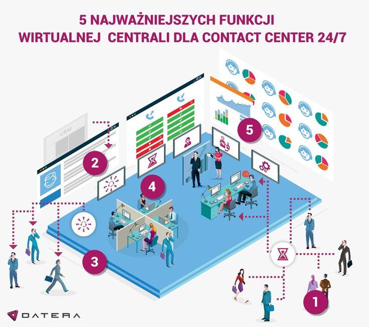 Blog - 5 najważniejszych funkcji wirtualnej centrali dla contact center voip24sklep.pl