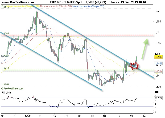 EURO DOLLAR : sortie de canal en cours