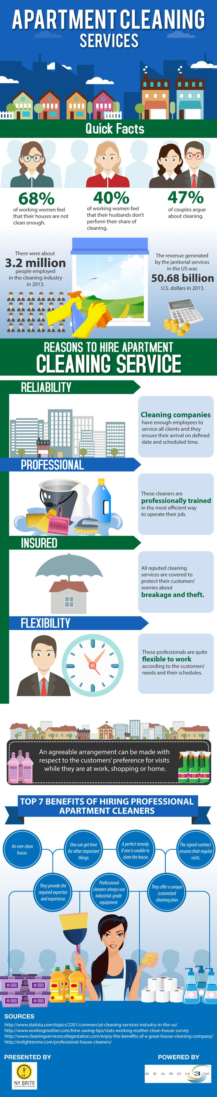 Know the reasons as to why should we hire apartment cleaning services. NY Brite cleaning company serving Manhattan people for more than 20 years presents an infographic to explain the reasons of the same.