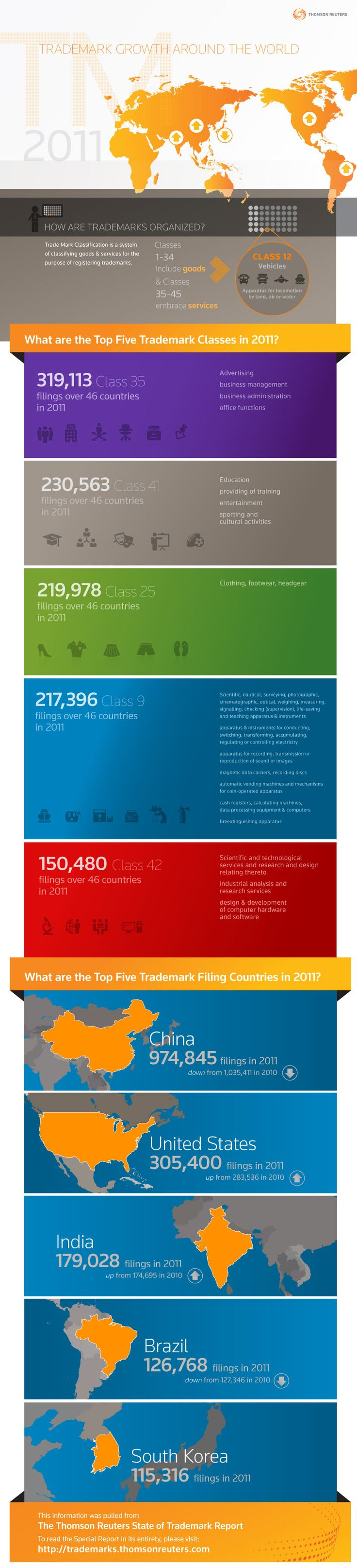 El crecimiento del registro de marcas 2011 #infografia #infographic #marketing
