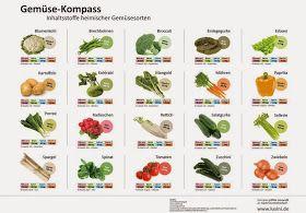 Natürlich Gesund: Verschiedene Gemüsearten und ihre positive Wirkung auf Ihre Gesundheit