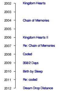 KH timeline