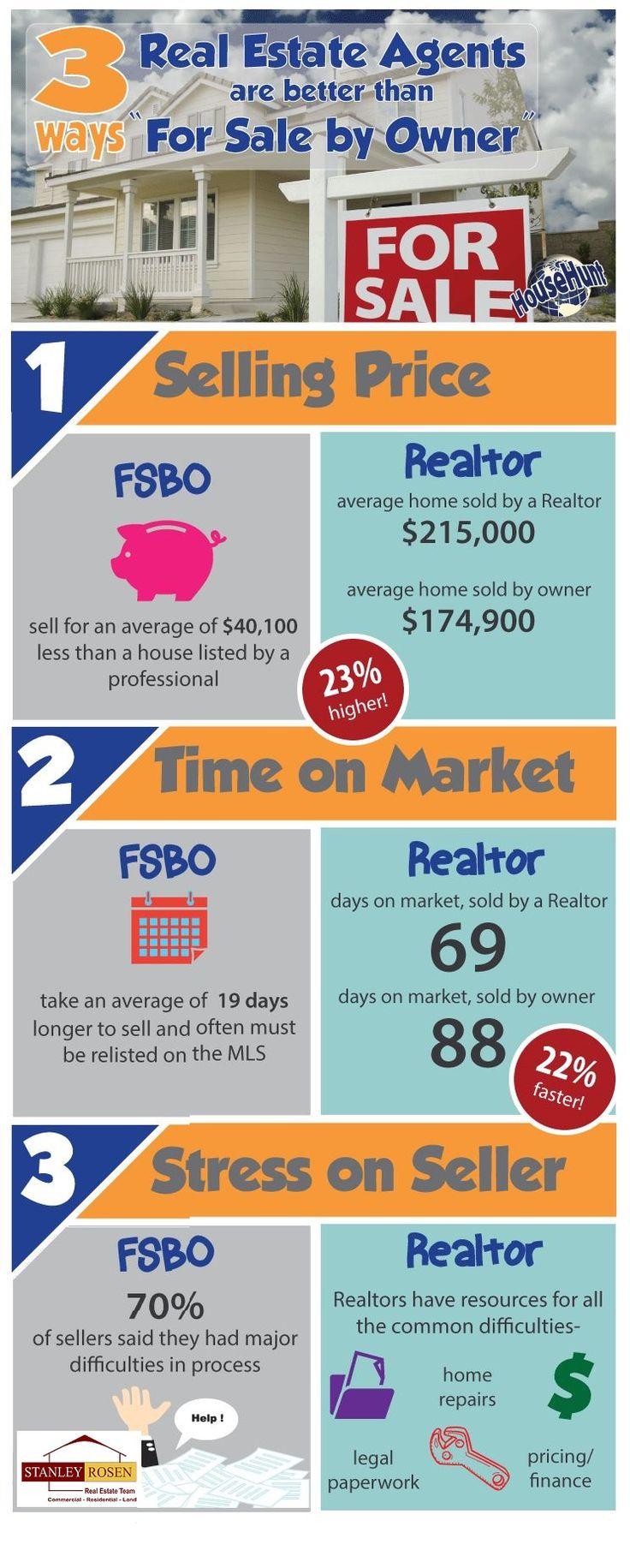 For Sale By Owner(FSBO) VS. Realtor www.MyFSBOCoach.com #FSBOTips #FSBO