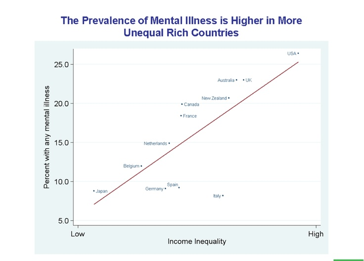 The Prevalence of Mental Illness is Higher in More Unequal Countries - The Spirit Level, Wilkinson & Pickett, Penguin 2009. http://www.equalitytrust.org.uk/resources/other/TSL-slidesSpirit Level, Social Class, Penguins 2009, Unequally Country, Mental Illness, Teaching Stuff, Income Inequalities, Liberal Politics