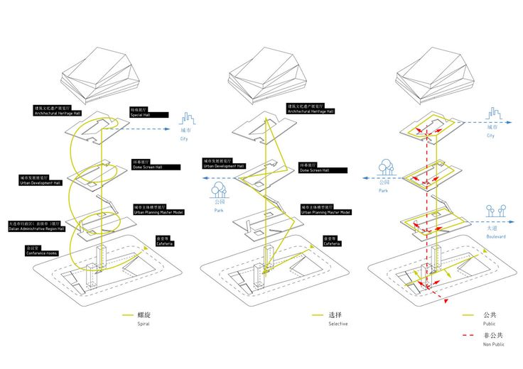 29 best urban diagram images on pinterest architecture for Architectural concepts circulation
