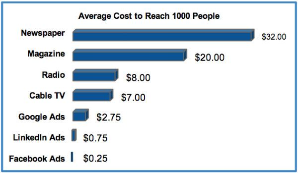 Reason You Should Be Advertising on Facebook