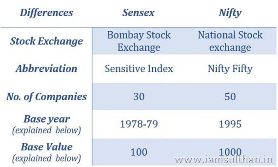 How Sensex and Nifty are Calculated? Free-Float Methodology  Sensex and Nifty two major stock indices of Indian share markets are trading in its all time time as of June 2017. BSE SENSEX - 31273.27 - 2 Jun 11:26 AM IST and NIFTY 50 - 9648.50 - 11:27 AM IST.  Understanding Sensex and Nifty  Both Sensex and Nifty are Calculated using Free-float methodology.  Free float methodology  Explained  Free-float methodology is a method to calculate market capitalization index for particular market. It…