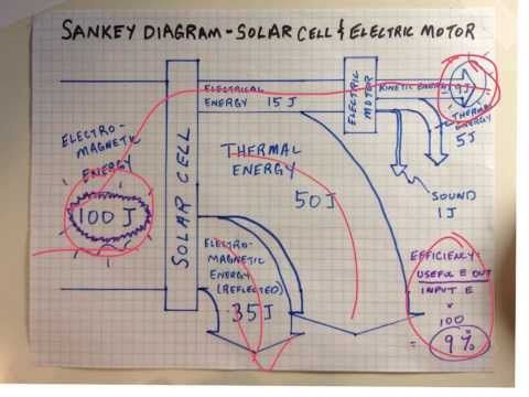 How to make a Sankey Diagram - YouTube