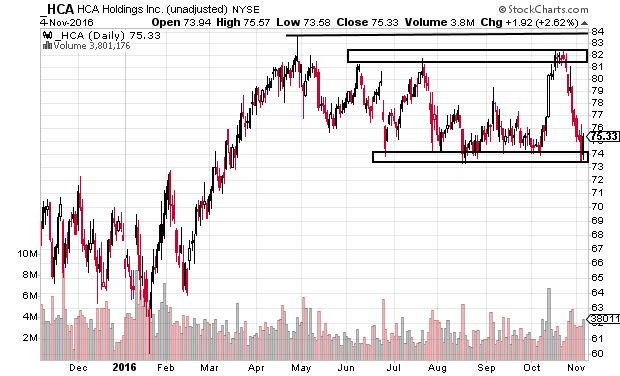Low-risk Stock Patterns With High Reward Potential (TS/HCA)
