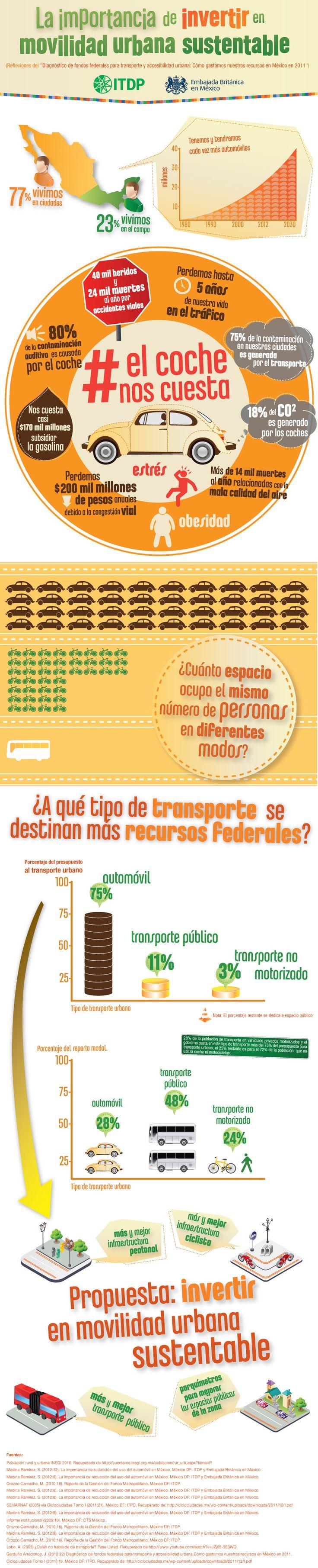 Movilidad urbana sostenible en México #infografia #infographic