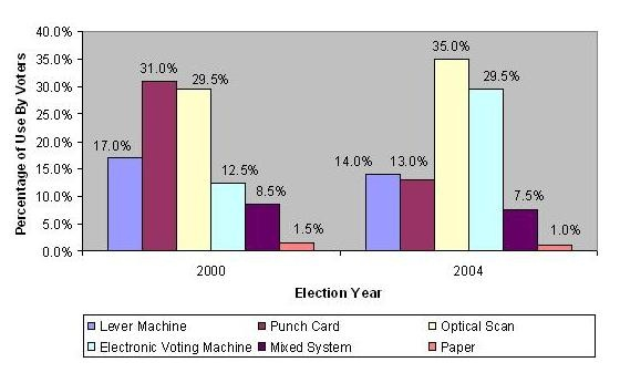 Do electronic voting machines improve the voting process?: Voting Systems & Use