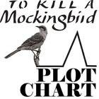 TO KILL A MOCKINGBIRD Plot Chart Organizer Diagram Arc (by Harper Lee)  NOVEL = To Kill a Mockingbird by Harper Lee LEVEL = 7th-12th COMMON CORE = ...