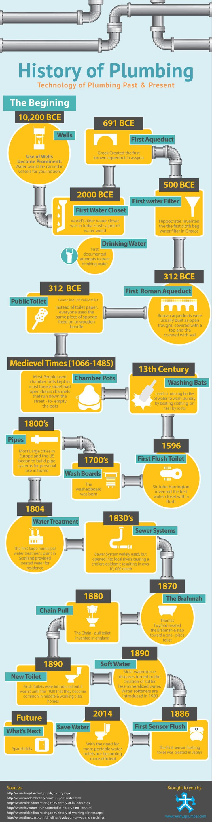 The History of Plumbing Infographic  Every Plumbing Need at Carrollton, Texas, Solved http://carrolltonplumbingsquad.com/