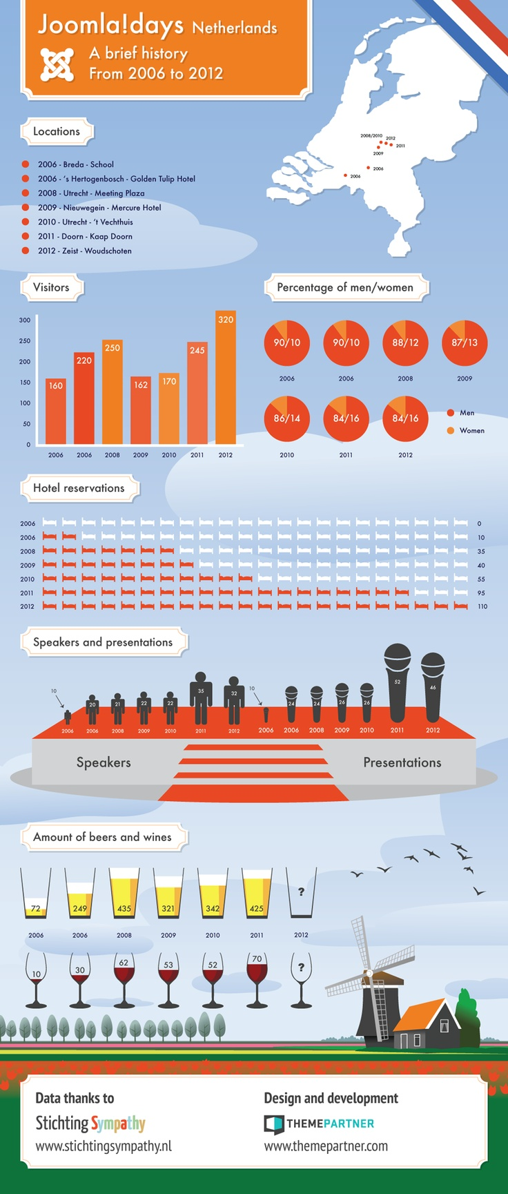 Joomla!Days Netherlands - a Brief History [Infographic] - Enjoy and feel free to share it!