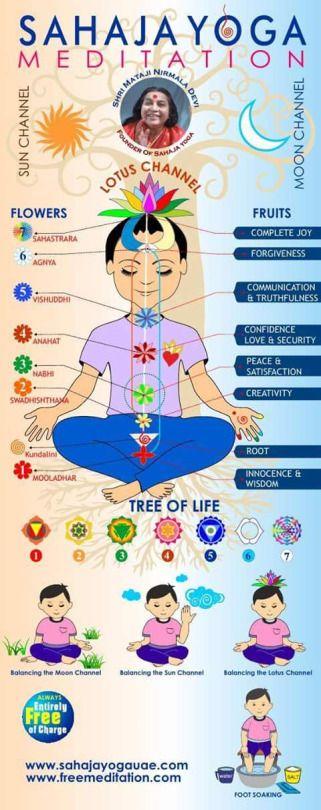 #Sahaja #yoga #meditation #meditación #yoga