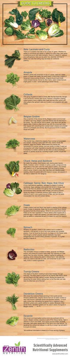 Guide To Green. Kale-lacinato & curly, Arugula, collards, belgian endive, water cress, chard, swiss & rainbow, cabbage : savas, red, napa, bock choy, frisee, spinach radicchio, turnip greens, dandelion green, escarole. Best supplements from Zenith Nutrition. Health Supplements. Nutritional Supplements. Health Infographics