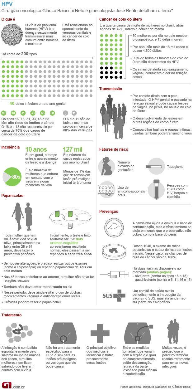 O que é o HPV e por que devemos evitá-lo?