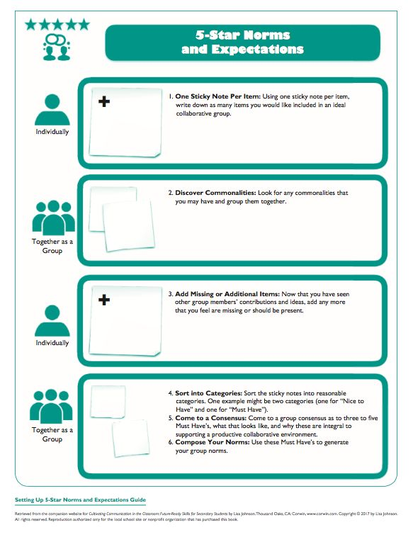 """Norms Design Thinking exercise for students FREE Download (Check out the Book """"Cultivating Communication in the Classroom"""" for more ways to use this tool.)"""