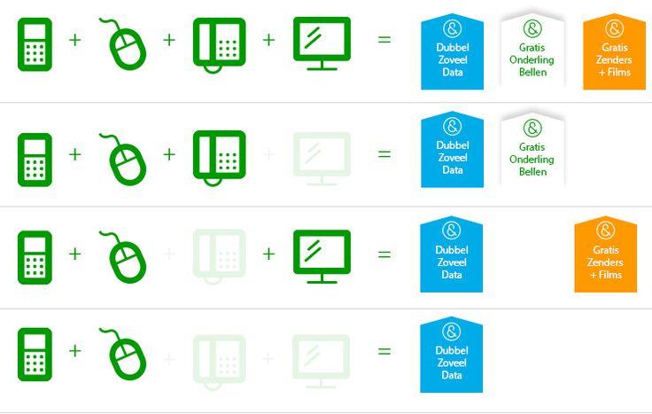 Tabel gemaakt voor KPN Compleet op KPN.com om in een oogopslag te zien welke voordelen de klant kan krijgen. Wordt ook gebruikt in callcenters en winkels om gemakkelijker uitleg te geven aan klanten.