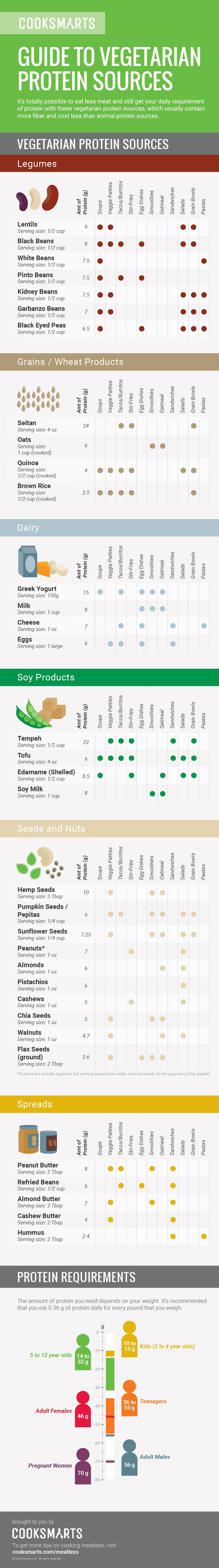 Get your daily requirement of protein with a variety of vegetarian protein sources, which usually contain more fiber and cost less than animal protein sources. #infographic #meatless #vegetarian via @cooksmarts