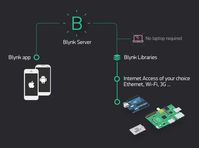 Blynk : installer un serveur local privé sur Raspberry Pi 3