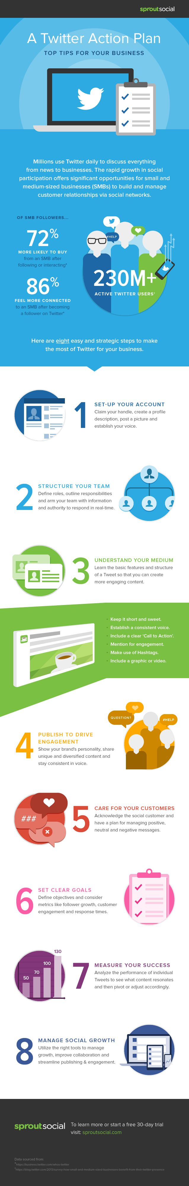 A #Twitter Action Plan: Top Tips for Your Business - #SocialMedia #infographic