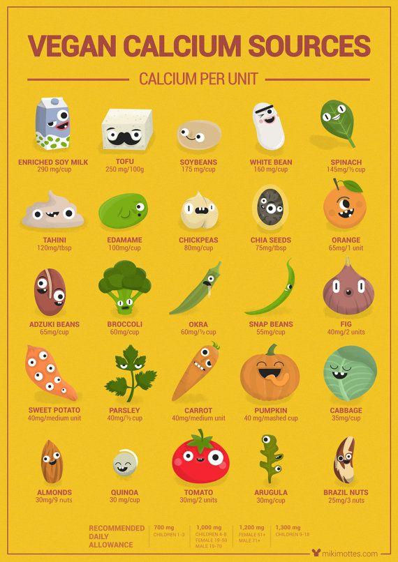 Vegan-Kalzium-Plakat (Englisch), zeigen niedliche Figuren Sie essen Diagramm pflanzlich