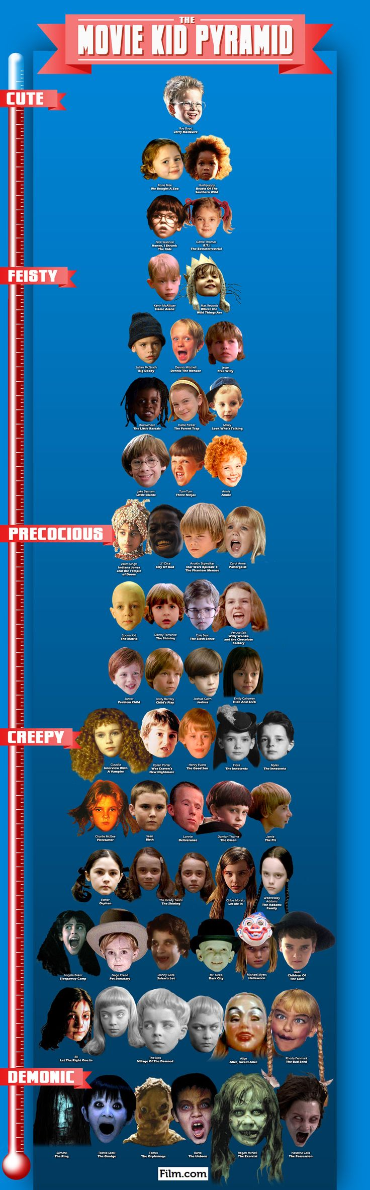 Kids in movies from Cute to Demonic