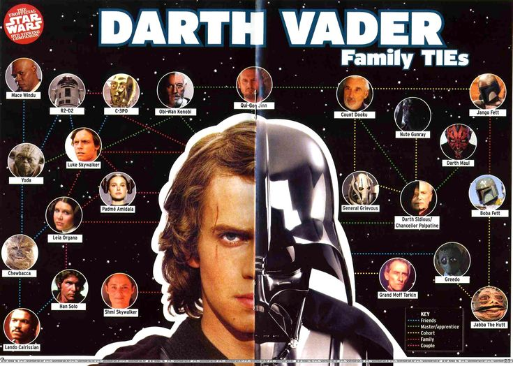 Darth vader family tree star wars pinterest trees - Family tree desktop wallpaper ...