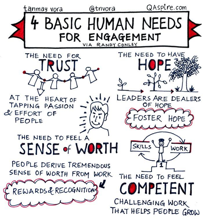 """4 basic human needs for engagement."" Tips, activities, skills and ideas on leadership development including developing women. Helps bring the qualities of good leadership to life. Works well with leadership, success, motivation and inspirational quotes. For more great inspiration follow us at 1StrongWoman."