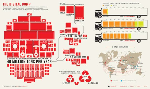 'The Growing E-Waste Situation,' GOOD, website, 2010    Data Source: CBS News; ABI Research; US EPA; Basel Action Network; Silicon Valley Toxics Coalition. Research: Brian Wolford. Design: Andrew Effendy (Column Five Media). Art Direction: Ross Crooks